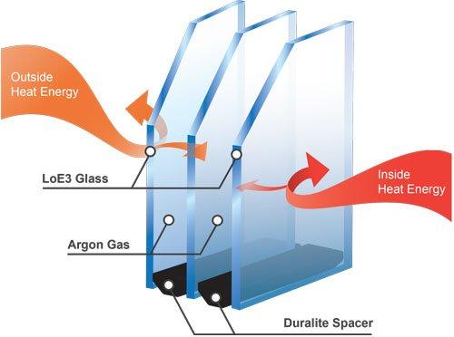 انواع گازهایی که در داخل شیشه های دوجداره استفاده می شوند